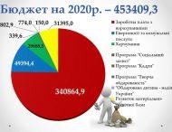 Стало відомо скільки грошей виділили на освіту у Бюджеті Нікополя на 2020 рік
